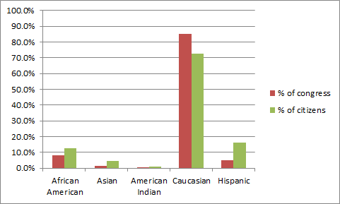 Representation by Race